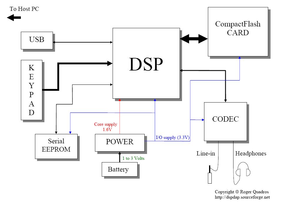 digital signal processing block diagram – ireleast,Block diagram,Block Diagram Of Dsp Processor